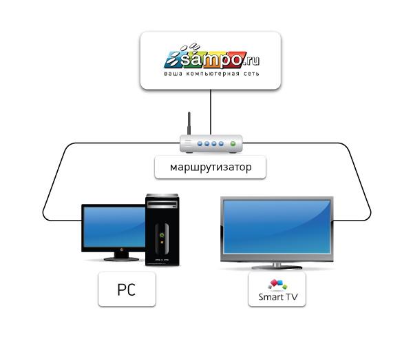 андроид hdmi ключ смарт-b tv